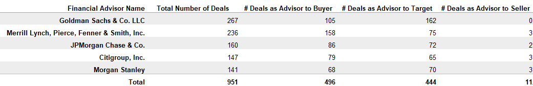Market Moving Deals by Financial Adviser