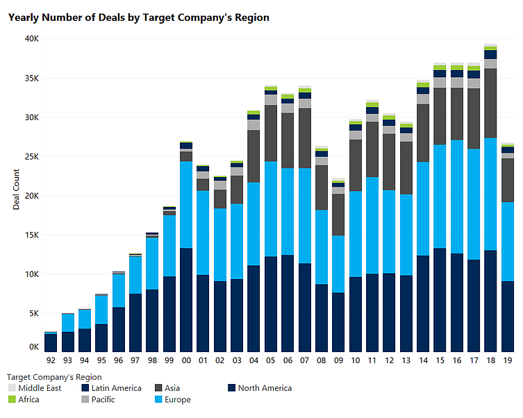 Yearly Number of Deals by Target Companys Region
