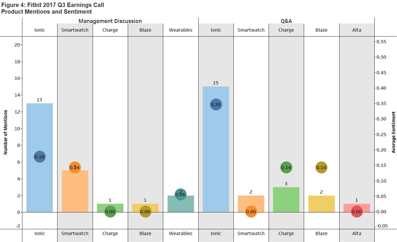 FitBit Earnings Calls