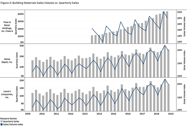 Figure 3 Building Material Sales Volume vs Quarterly Sales