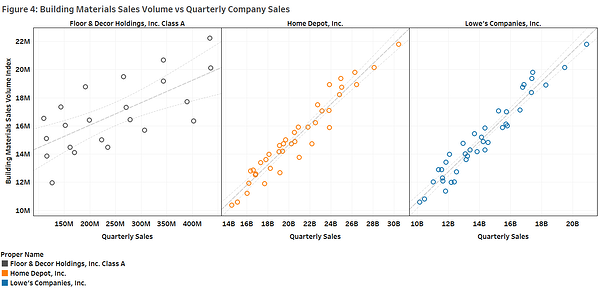 Figure 4 Building Material Sales Volume Vs Quarterly Company Sales