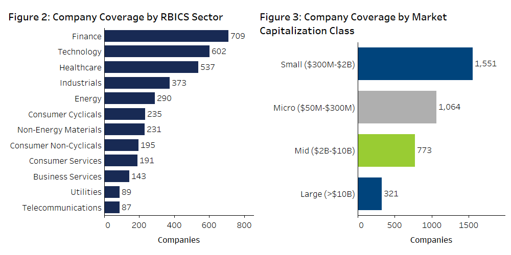 Figure 2 Company Coverage by RBICs Figure 3 Comapny Coverage by Market Capitalization Class a