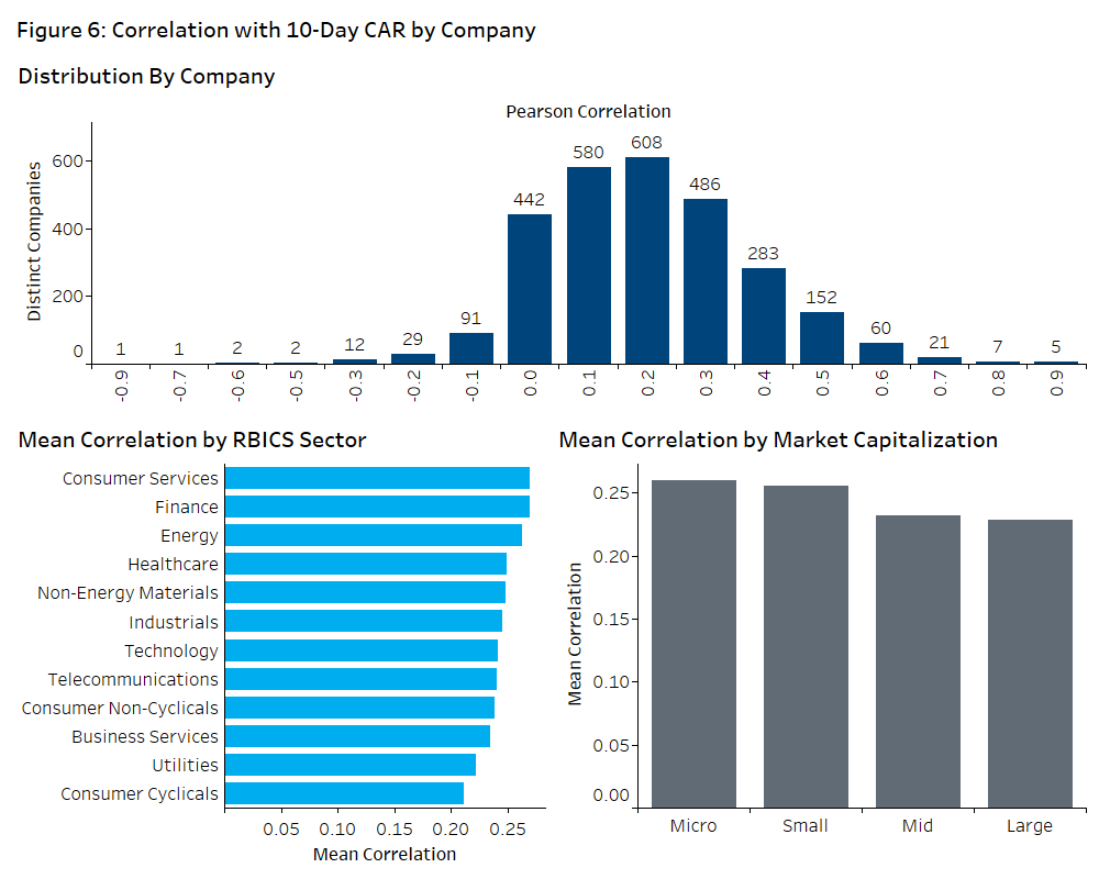 Figure 6 Correlation with 10Day CAR by Company a