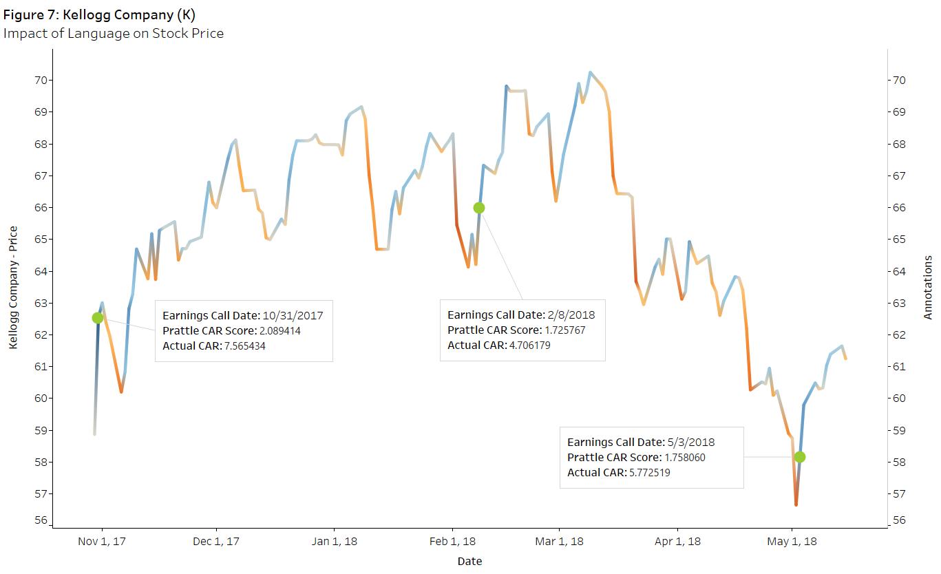 Figure 7 Kellogg Company Language and Stock Price a