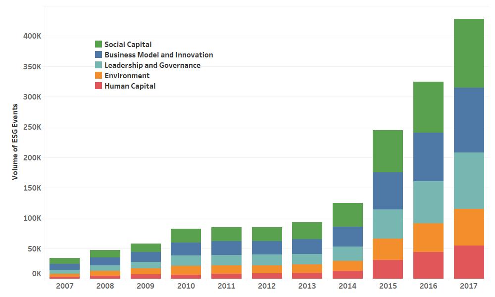 2 Annual Volume of ESG Deals