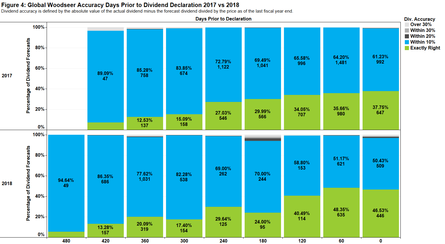 Figure 4, Global WoodSeer Accuracy Days Prior to Dividend Declaration