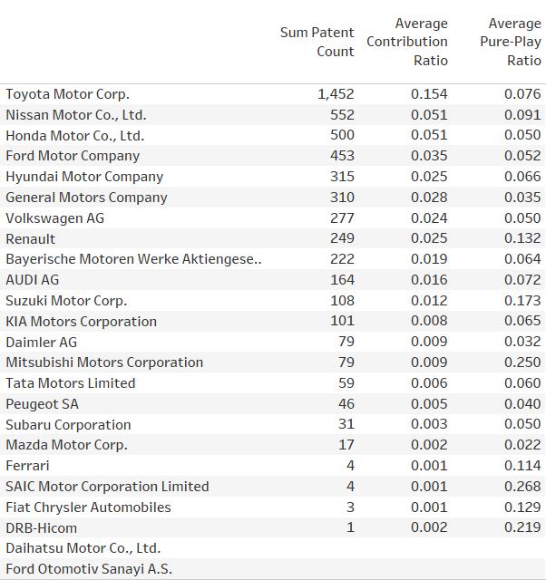 RBICS conventional engine car manufacturers