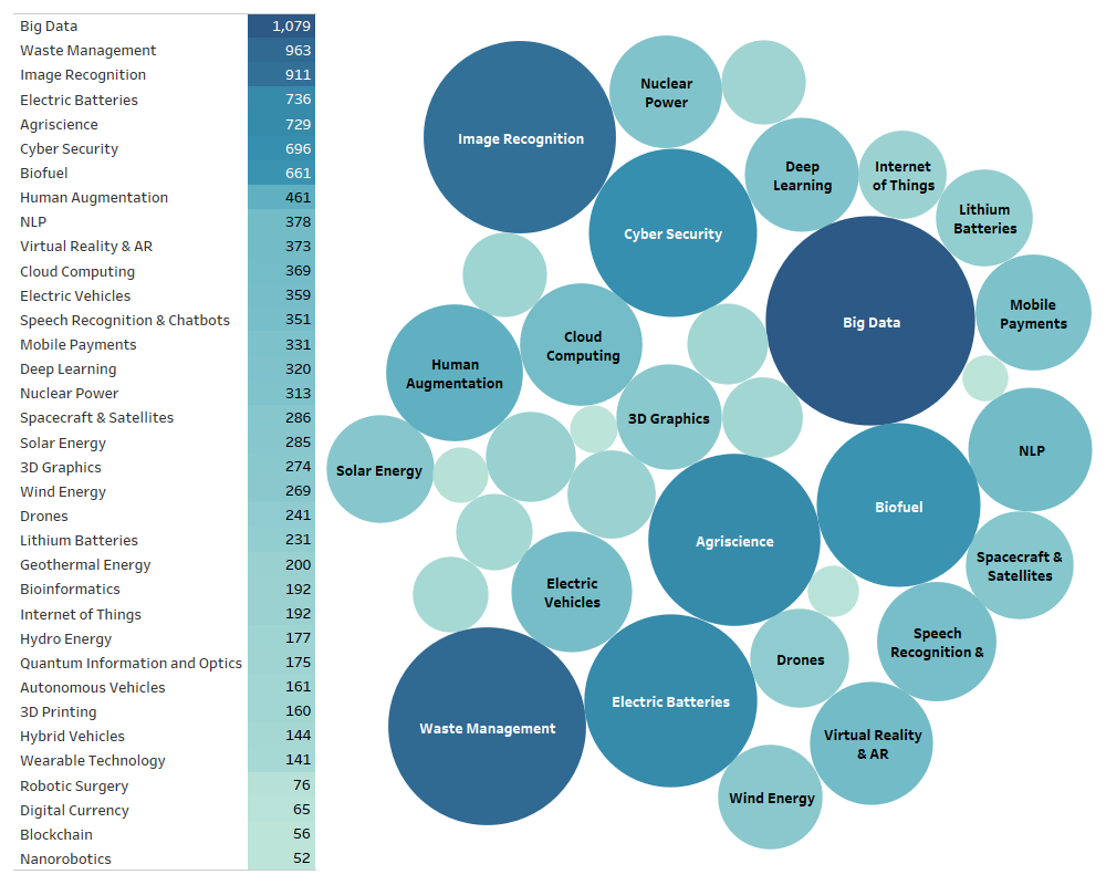 emerging technologies and company counts