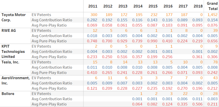 ratios and patent counts