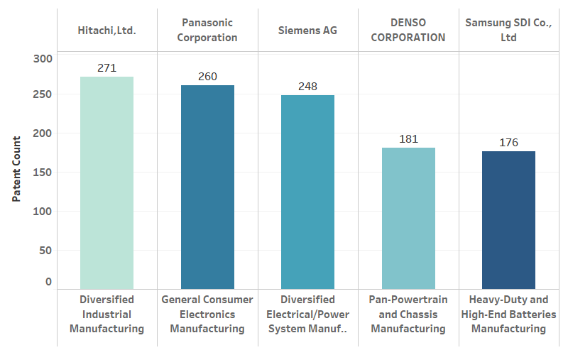 top companies in other industries with EV exposure