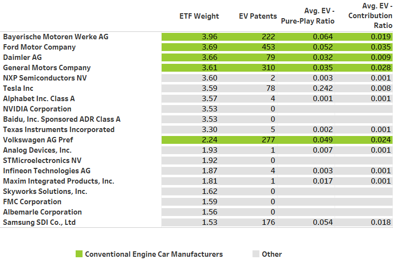 top etf holdings for KAR-US