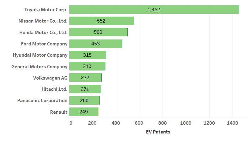 top 10 companies with granted patents