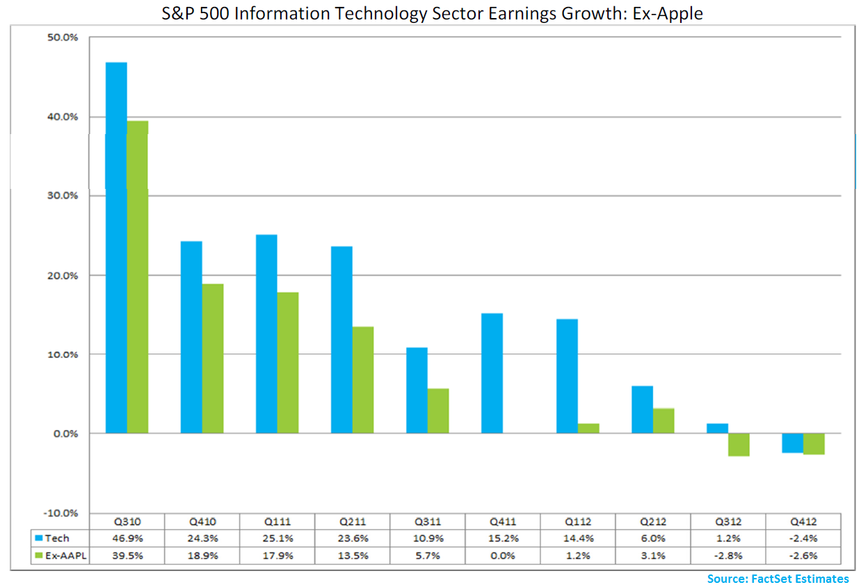 SP500_InfoTech_Earnings_Growth_ExAAPL_-Dec_7_12.png