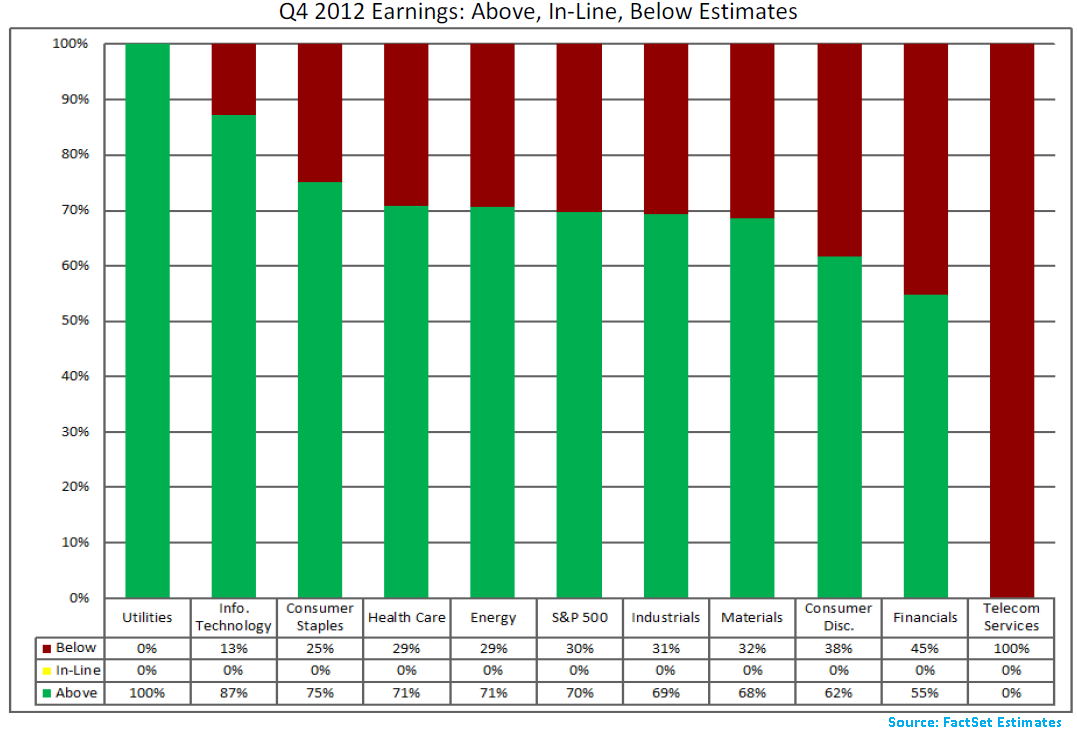 SP500_Q412_Earnings_-Feb_1_13.png