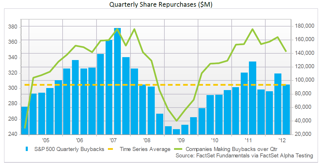 SP500_Quarterly_Share_Repurchases_-Dec_20_12.png