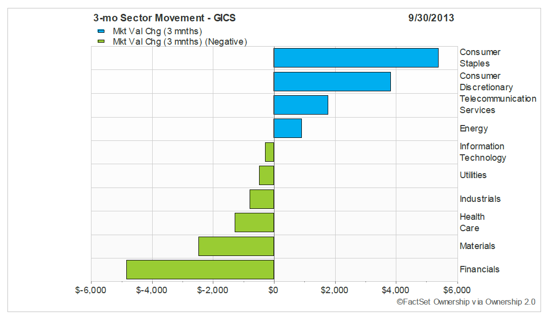 Sector_Movement_Top_50_Hedge_Funds_-Nov_18_13.png