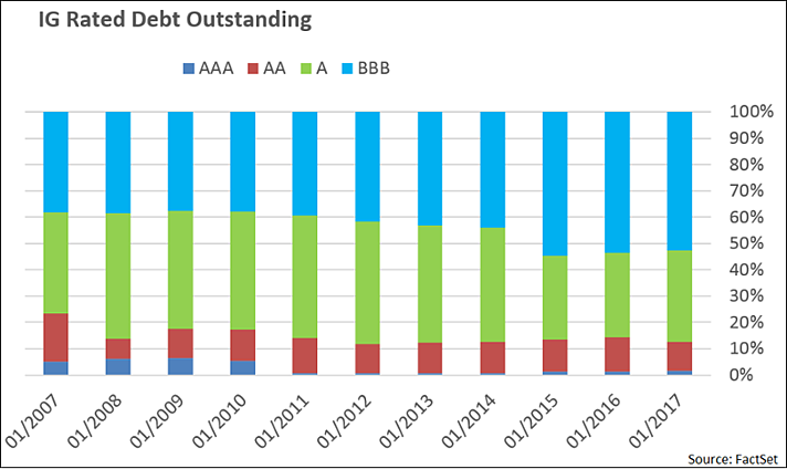 within the investment grade category BBB went from 38 to 53 of all rated debt outstanding