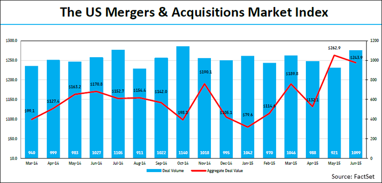 U S  M&A deal activity up 19 3%, Private Equity activity up