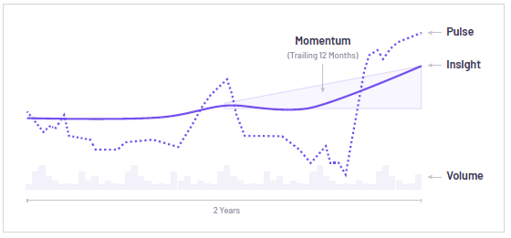 momentum truvalue