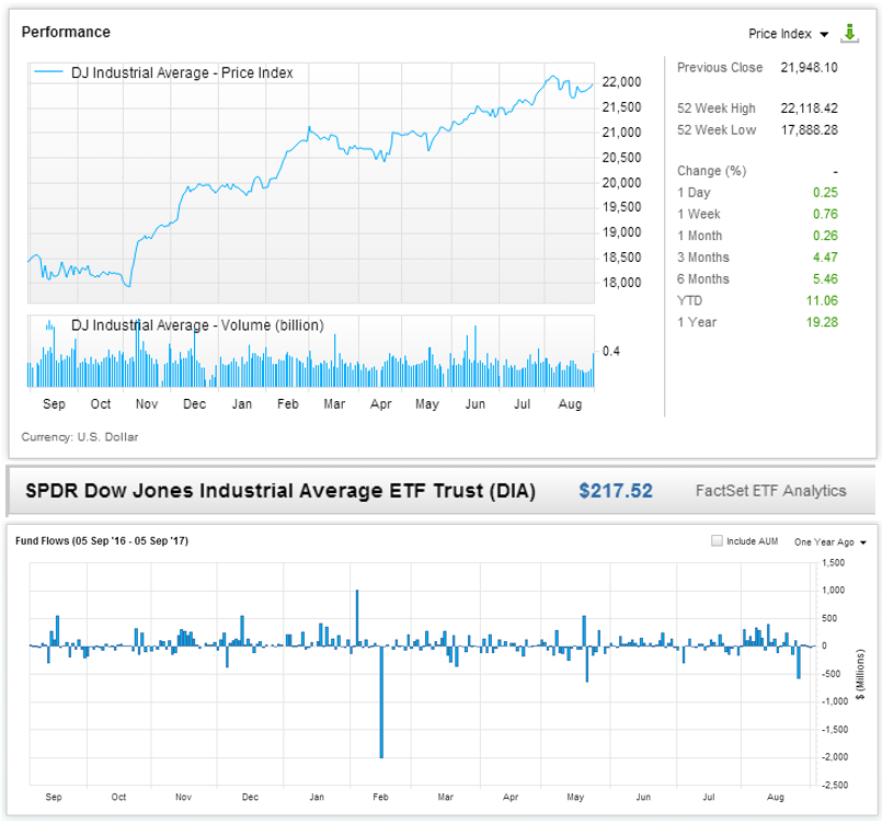 Performance-SPDER-Dow-Jones-Industrial-Average-ETF-Trust-Fund-Flows.png