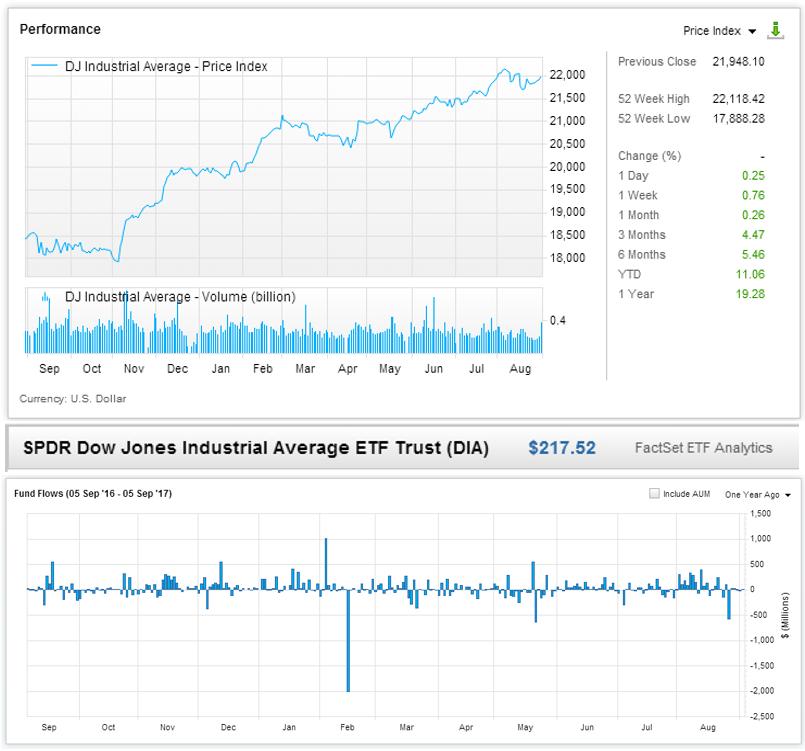 Performance-SPDER-Dow-Jones-Industrial-Average-ETF-Trust-Fund-Flows.png